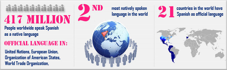 Spanish 2 most natively spoken  language in the world
